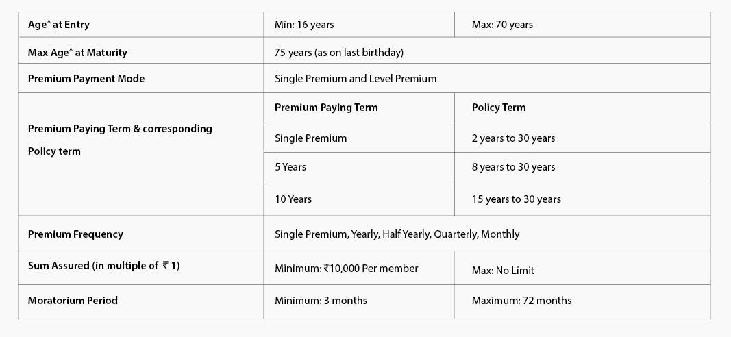 rinn raksha plan details ctaimage - How To Get Sbi Life Insurance Premium Payment Receipt
